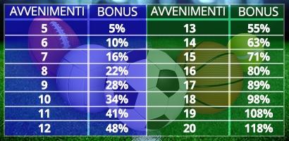 SportYES Bonus Multipla su Bonusvip